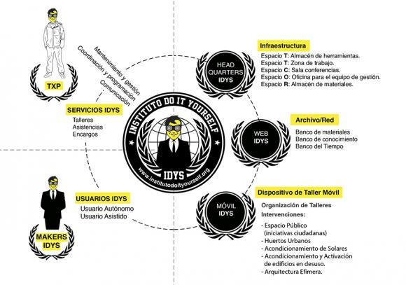 instituto do it yourself-todo por la praxis-more than green_3