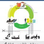 <!--:es-->La Comisión Europea lanzará su programa de Economía Circular a finales del 2015<!--:--><!--:en-->In late 2015, European Commission will present a circular economy strategy <!--:-->